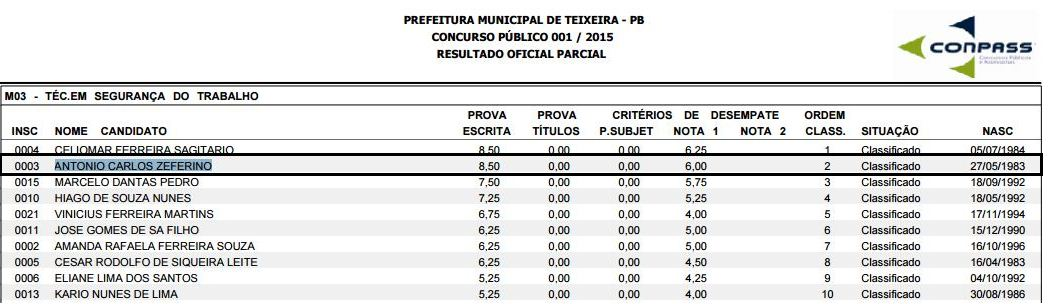 RESULTADO TEIXEIRA PB - TST - 2015