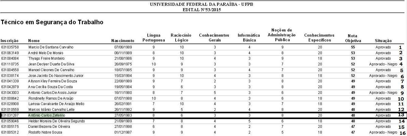 RESULTADO UFPB 2015 - TST