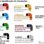 NBR 6493 – EMPREGO DE CORES PARA IDENTIFICAÇÃO DE TUBULAÇÕES