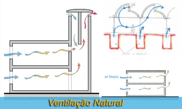 ventilação natural